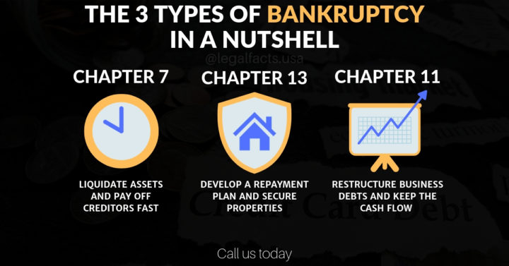 The 3 Types Of Bankruptcy In A Nutshell