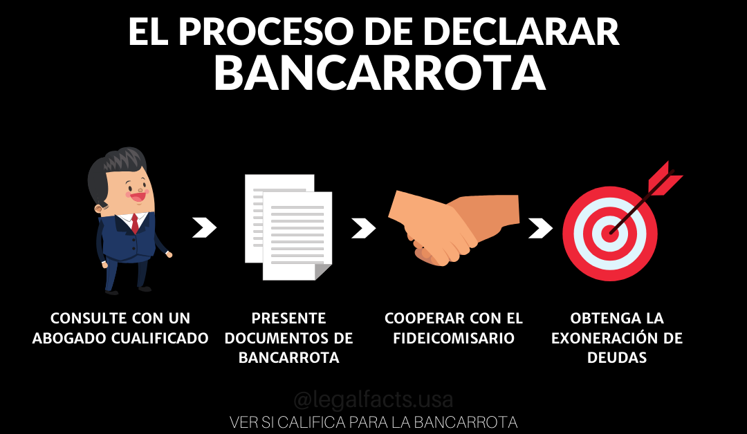 The Process of Filing for Bankruptcy